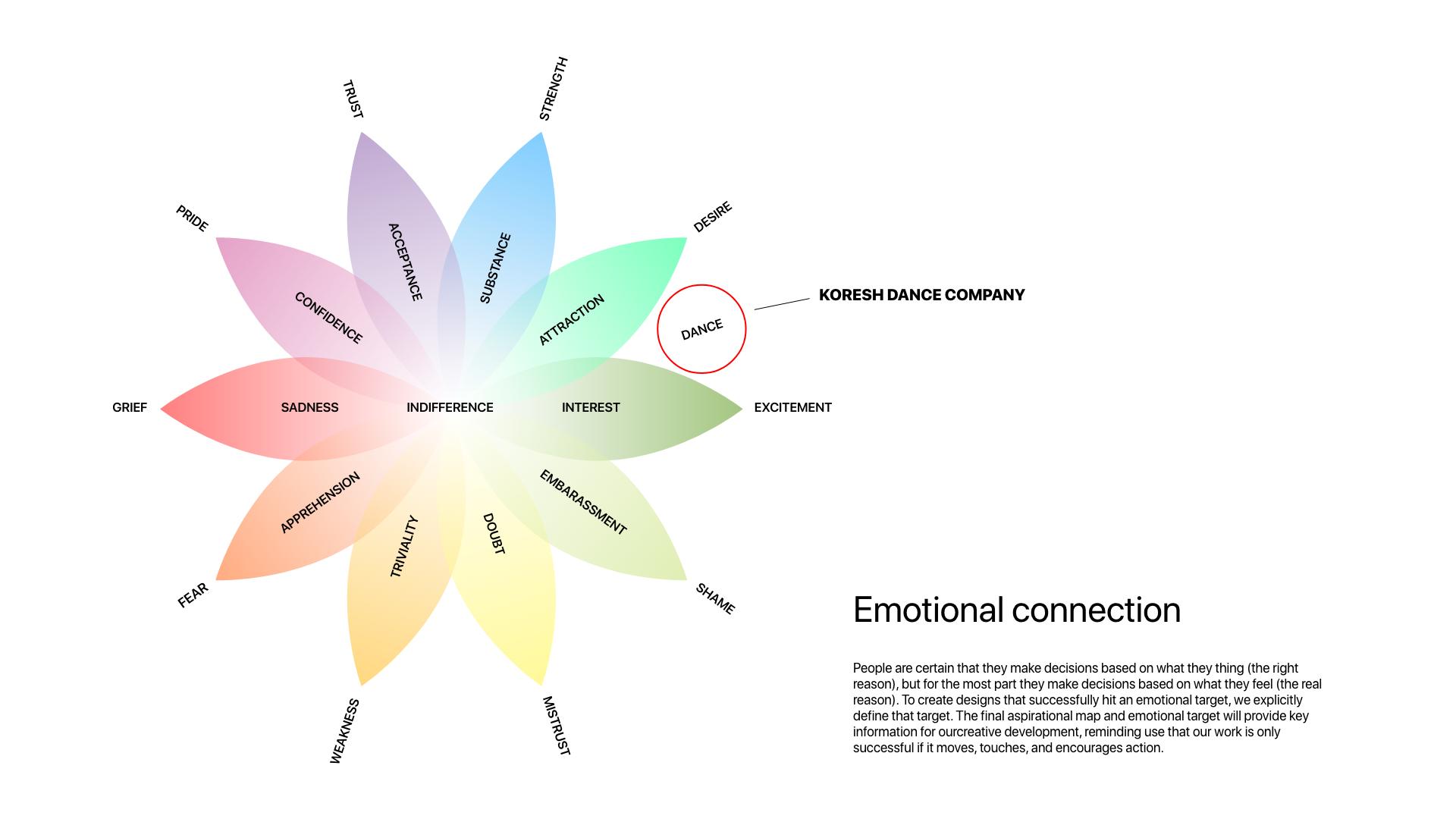 Emotional Matrix